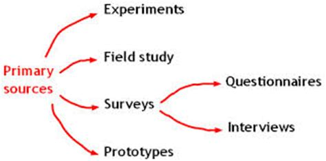 Organizing Your Social Sciences Research Paper: 8 The